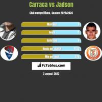 Carraca vs Jadson h2h player stats