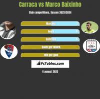 Carraca vs Marco Baixinho h2h player stats