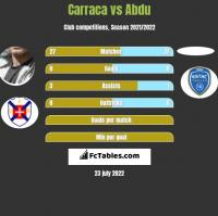 Carraca vs Abdu h2h player stats