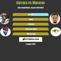 Carraca vs Maracas h2h player stats