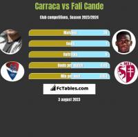 Carraca vs Fali Cande h2h player stats