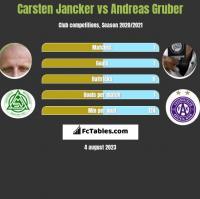 Carsten Jancker vs Andreas Gruber h2h player stats