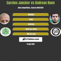 Carsten Jancker vs Andreas Kuen h2h player stats