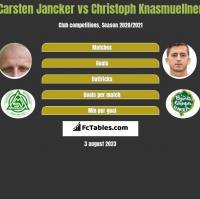 Carsten Jancker vs Christoph Knasmuellner h2h player stats