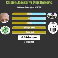 Carsten Jancker vs Filip Stojkovic h2h player stats