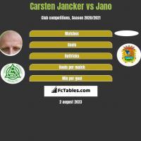 Carsten Jancker vs Jano h2h player stats