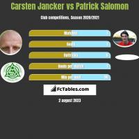 Carsten Jancker vs Patrick Salomon h2h player stats