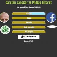 Carsten Jancker vs Philipp Erhardt h2h player stats