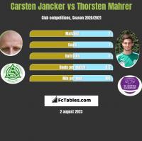 Carsten Jancker vs Thorsten Mahrer h2h player stats