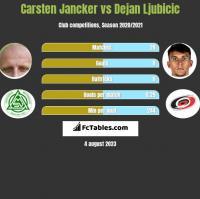 Carsten Jancker vs Dejan Ljubicic h2h player stats