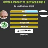 Carsten Jancker vs Christoph HALPER h2h player stats
