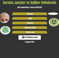 Carsten Jancker vs Dalibor Velimirovic h2h player stats