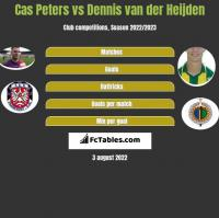 Cas Peters vs Dennis van der Heijden h2h player stats