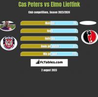 Cas Peters vs Elmo Lieftink h2h player stats