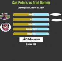 Cas Peters vs Grad Damen h2h player stats