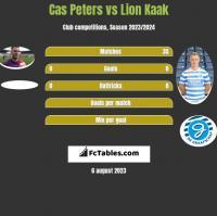 Cas Peters vs Lion Kaak h2h player stats