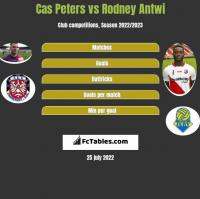 Cas Peters vs Rodney Antwi h2h player stats