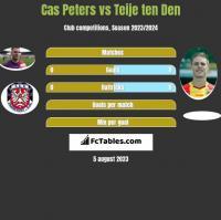 Cas Peters vs Teije ten Den h2h player stats