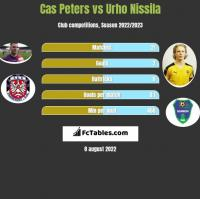 Cas Peters vs Urho Nissila h2h player stats