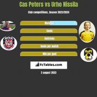 Cas Peters vs Urho Nissila h2h player stats
