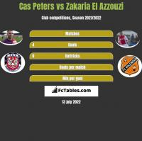 Cas Peters vs Zakaria El Azzouzi h2h player stats