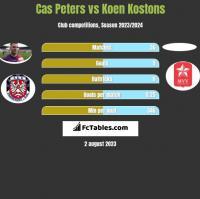 Cas Peters vs Koen Kostons h2h player stats