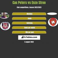 Cas Peters vs Enzo Stroo h2h player stats