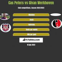 Cas Peters vs Givan Werkhoven h2h player stats