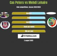 Cas Peters vs Mehdi Lehaire h2h player stats
