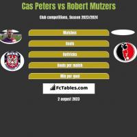 Cas Peters vs Robert Mutzers h2h player stats