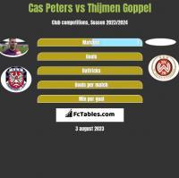 Cas Peters vs Thijmen Goppel h2h player stats