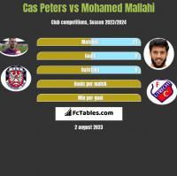 Cas Peters vs Mohamed Mallahi h2h player stats