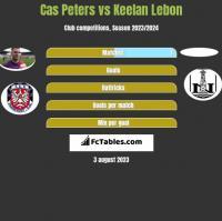 Cas Peters vs Keelan Lebon h2h player stats