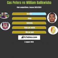 Cas Peters vs William Balikwisha h2h player stats