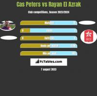 Cas Peters vs Rayan El Azrak h2h player stats