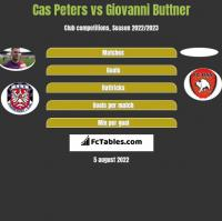 Cas Peters vs Giovanni Buttner h2h player stats