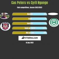 Cas Peters vs Cyril Ngonge h2h player stats