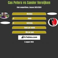 Cas Peters vs Sander Vereijken h2h player stats