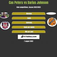 Cas Peters vs Darius Johnson h2h player stats