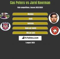 Cas Peters vs Jarni Koorman h2h player stats