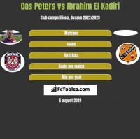 Cas Peters vs Ibrahim El Kadiri h2h player stats