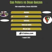 Cas Peters vs Dean Guezen h2h player stats