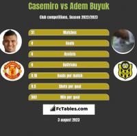 Casemiro vs Adem Buyuk h2h player stats