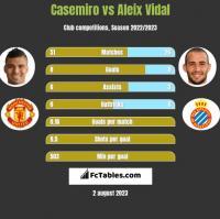 Casemiro vs Aleix Vidal h2h player stats
