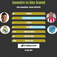 Casemiro vs Alex Granell h2h player stats