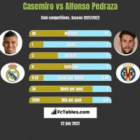 Casemiro vs Alfonso Pedraza h2h player stats