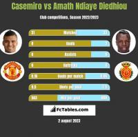 Casemiro vs Amath Ndiaye Diedhiou h2h player stats