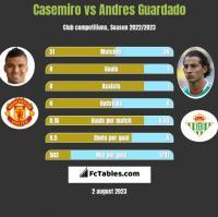Casemiro vs Andres Guardado h2h player stats