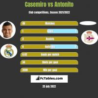 Casemiro vs Antonito h2h player stats