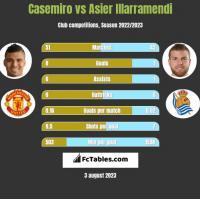 Casemiro vs Asier Illarramendi h2h player stats